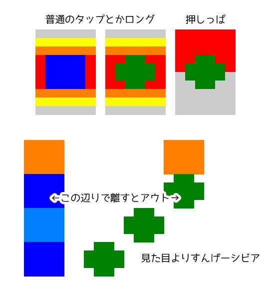 【ダンカグ】青のロングノーツと緑の連打ノーツは判定すごくズレてるから嫌いになってしまう・・